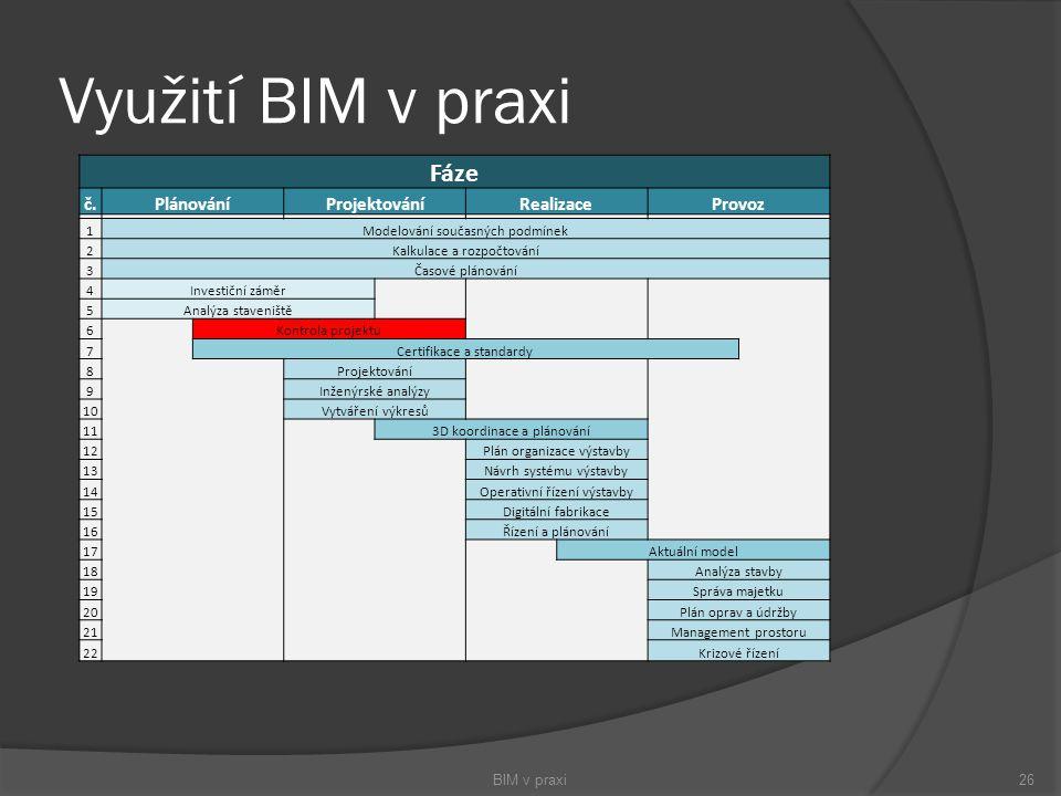 Využití BIM v praxi BIM v praxi26 Fáze č.PlánováníProjektováníRealizaceProvoz 1Modelování současných podmínek 2Kalkulace a rozpočtování 3Časové plánov