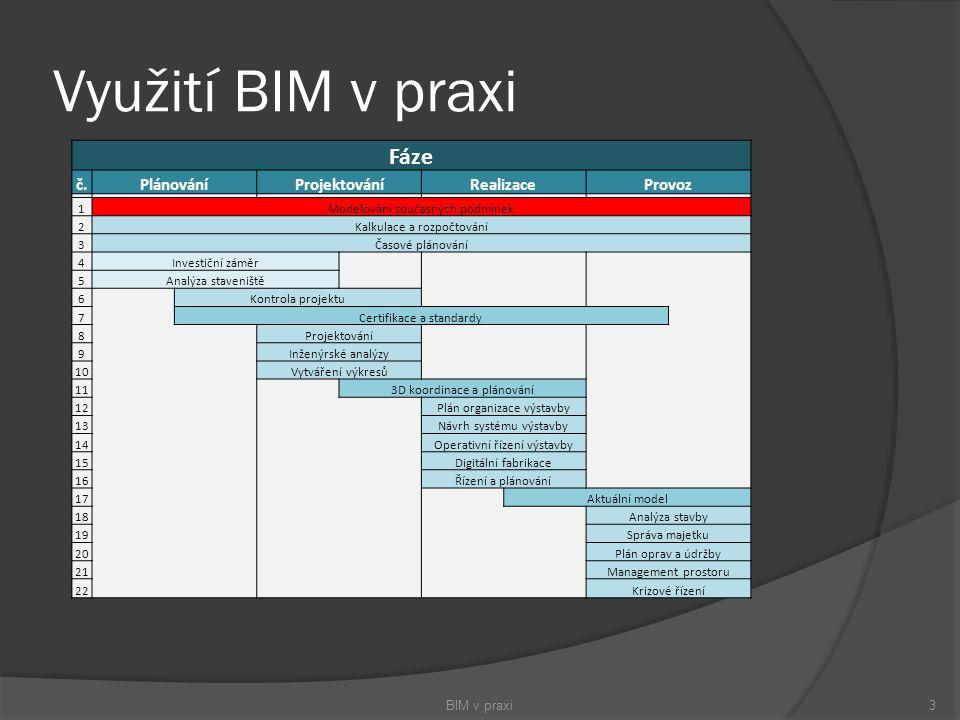 Využití BIM v praxi BIM v praxi3 Fáze č.PlánováníProjektováníRealizaceProvoz 1Modelování současných podmínek 2Kalkulace a rozpočtování 3Časové plánová