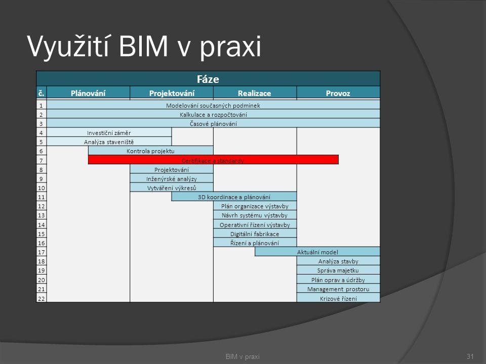 Využití BIM v praxi BIM v praxi31 Fáze č.PlánováníProjektováníRealizaceProvoz 1Modelování současných podmínek 2Kalkulace a rozpočtování 3Časové plánov
