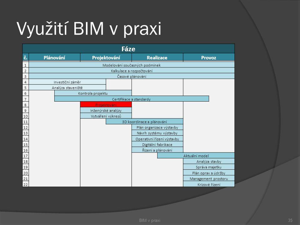 Využití BIM v praxi BIM v praxi35 Fáze č.PlánováníProjektováníRealizaceProvoz 1Modelování současných podmínek 2Kalkulace a rozpočtování 3Časové plánov
