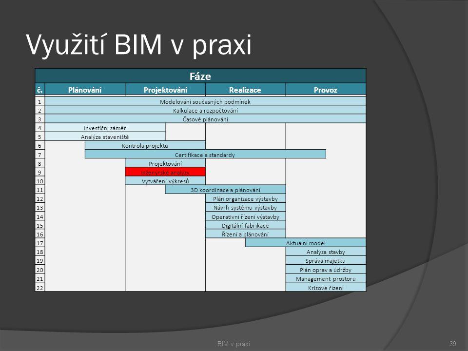Využití BIM v praxi BIM v praxi39 Fáze č.PlánováníProjektováníRealizaceProvoz 1Modelování současných podmínek 2Kalkulace a rozpočtování 3Časové plánov