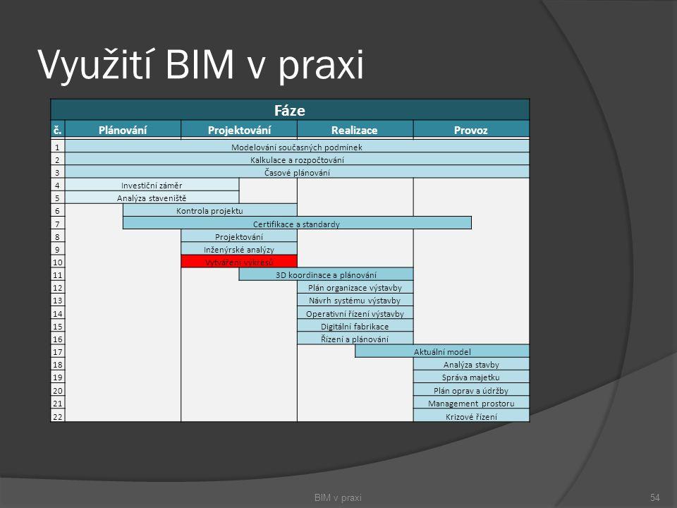 Využití BIM v praxi BIM v praxi54 Fáze č.PlánováníProjektováníRealizaceProvoz 1Modelování současných podmínek 2Kalkulace a rozpočtování 3Časové plánov