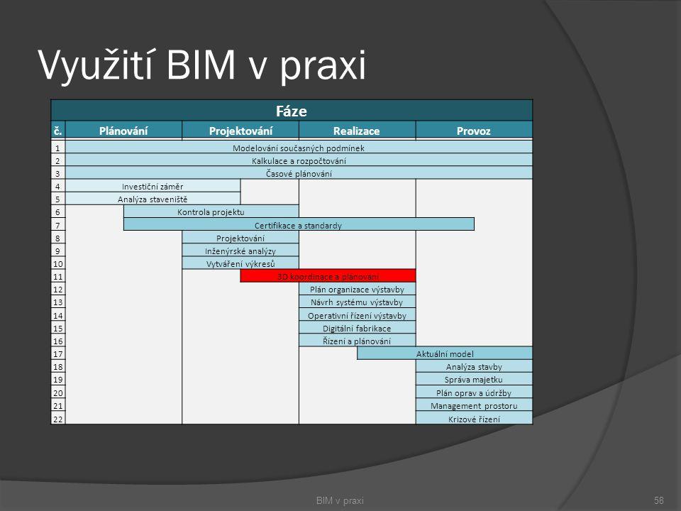 Využití BIM v praxi BIM v praxi58 Fáze č.PlánováníProjektováníRealizaceProvoz 1Modelování současných podmínek 2Kalkulace a rozpočtování 3Časové plánov
