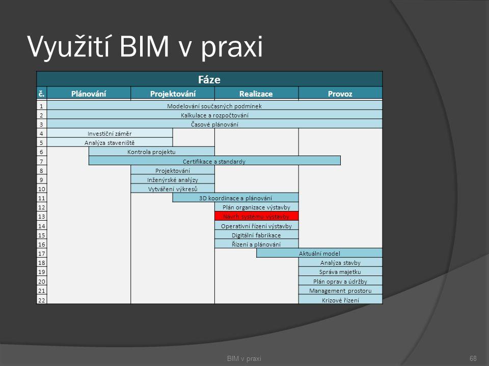 Využití BIM v praxi BIM v praxi68 Fáze č.PlánováníProjektováníRealizaceProvoz 1Modelování současných podmínek 2Kalkulace a rozpočtování 3Časové plánov