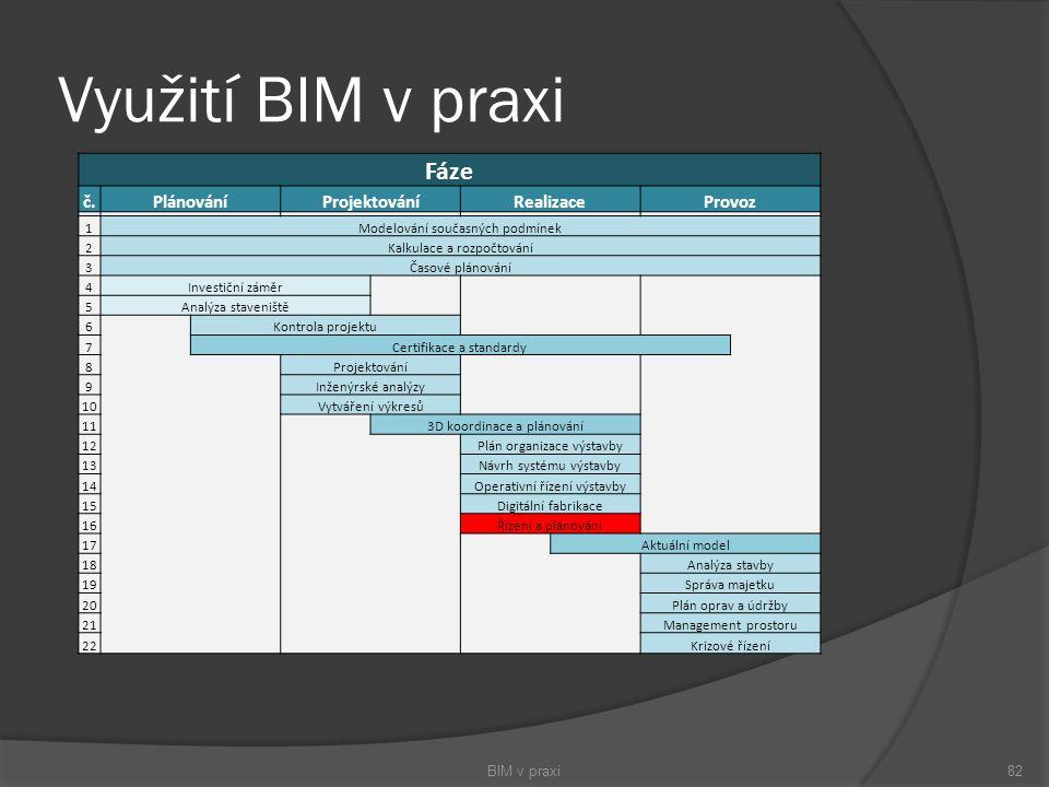 Využití BIM v praxi BIM v praxi82 Fáze č.PlánováníProjektováníRealizaceProvoz 1Modelování současných podmínek 2Kalkulace a rozpočtování 3Časové plánov