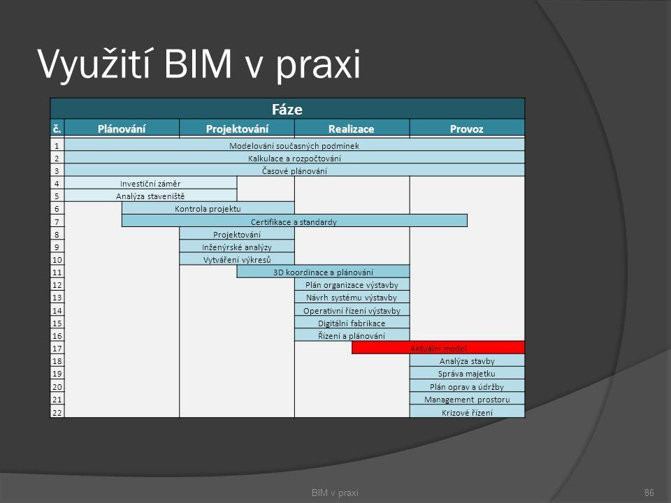 Využití BIM v praxi BIM v praxi86 Fáze č.PlánováníProjektováníRealizaceProvoz 1Modelování současných podmínek 2Kalkulace a rozpočtování 3Časové plánov
