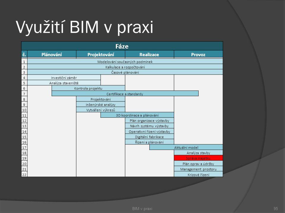 Využití BIM v praxi BIM v praxi95 Fáze č.PlánováníProjektováníRealizaceProvoz 1Modelování současných podmínek 2Kalkulace a rozpočtování 3Časové plánov