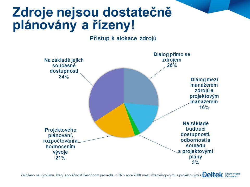 Založeno na výzkumu, který společnost Benchcom provedla v ČR v roce 2008 mezi inženýringovými a projektovými společnostmi Zdroje nejsou dostatečně plá