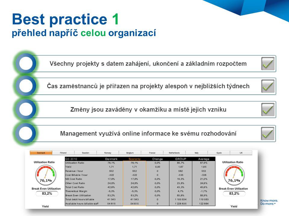 Best practice 1 přehled napříč celou organizací Všechny projekty s datem zahájení, ukončení a základním rozpočtem Čas zaměstnanců je přiřazen na proje
