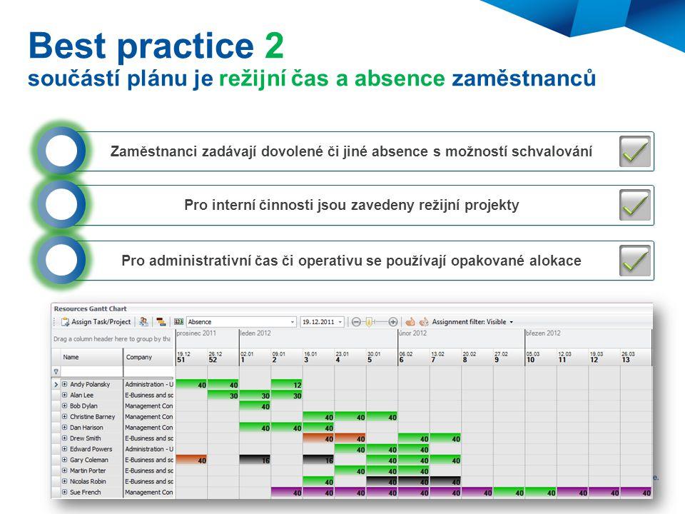 Best practice 2 součástí plánu je režijní čas a absence zaměstnanců Zaměstnanci zadávají dovolené či jiné absence s možností schvalování Pro interní č