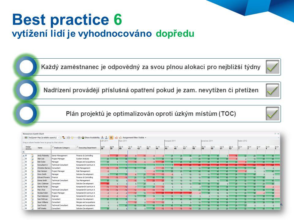 Best practice 6 vytížení lidí je vyhodnocováno dopředu Každý zaměstnanec je odpovědný za svou plnou alokaci pro nejbližší týdny Nadřízení provádějí př