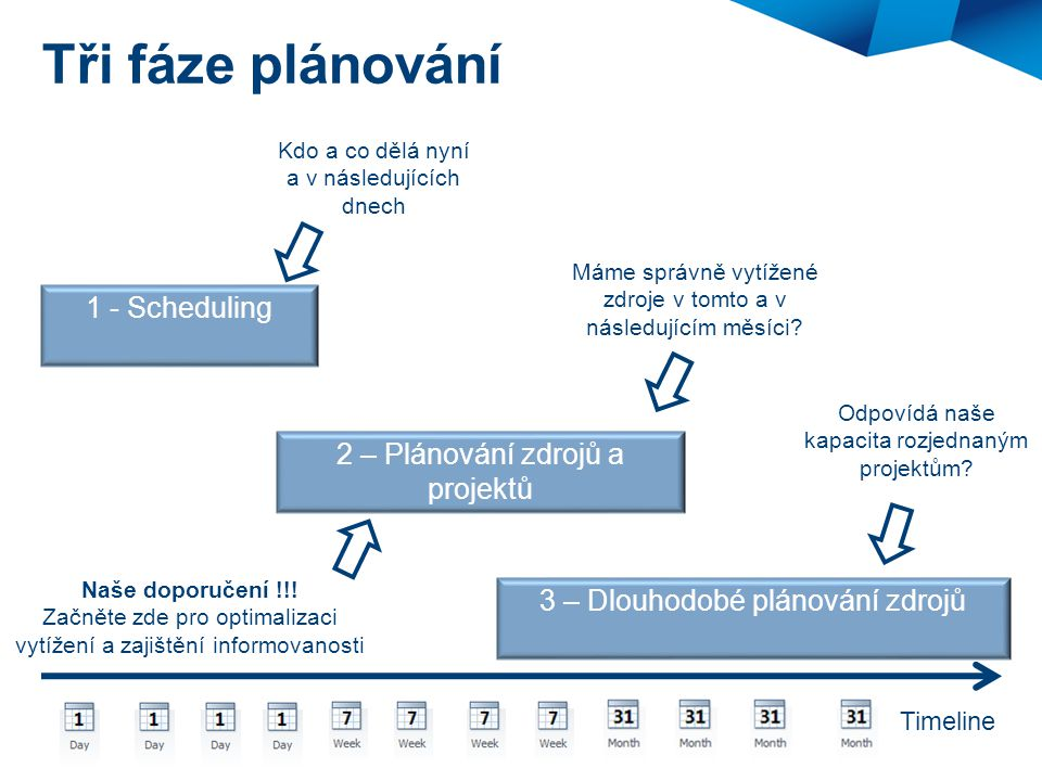 Tři fáze plánování 2 – Plánování zdrojů a projektů 1 - Scheduling 3 – Dlouhodobé plánování zdrojů Timeline Kdo a co dělá nyní a v následujících dnech