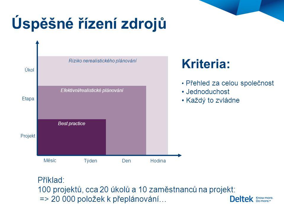 Úspěšné řízení zdrojů Riziko nerealistického plánování Úkol Etapa Projekt Měsíc Týden Den Hodina Efektivní/realistické plánování Best practice Kriteri