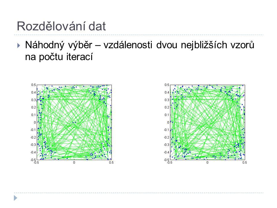 Rozdělování dat  Náhodný výběr – vzdálenosti dvou nejbližších vzorů na počtu iterací