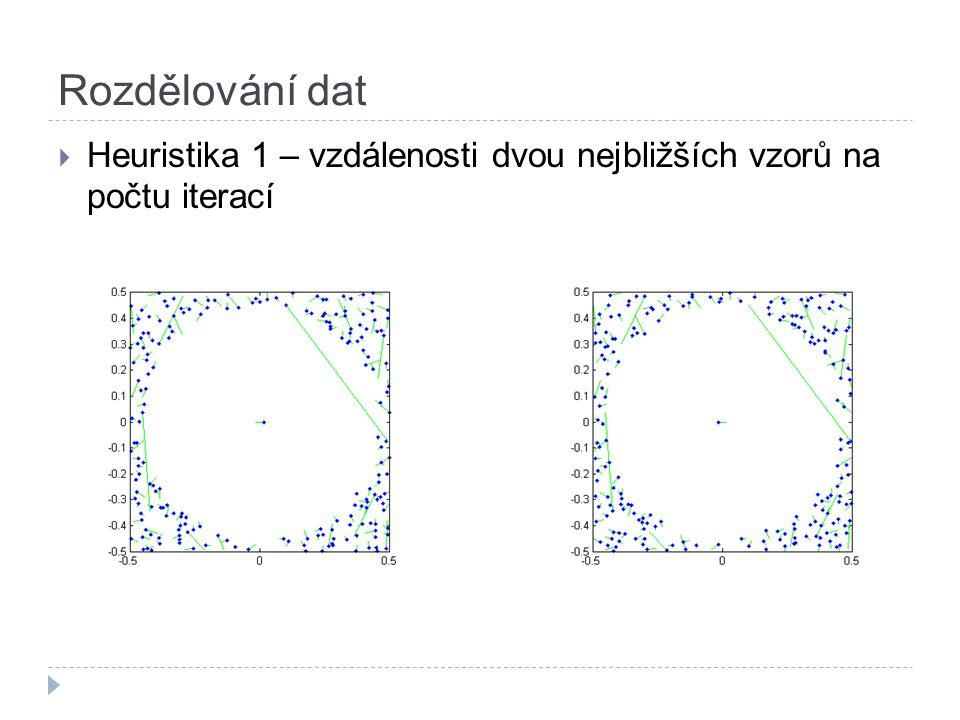 Rozdělování dat  Heuristika 1 – vzdálenosti dvou nejbližších vzorů na počtu iterací