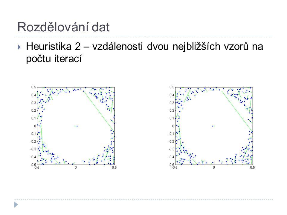 Rozdělování dat  Heuristika 2 – vzdálenosti dvou nejbližších vzorů na počtu iterací