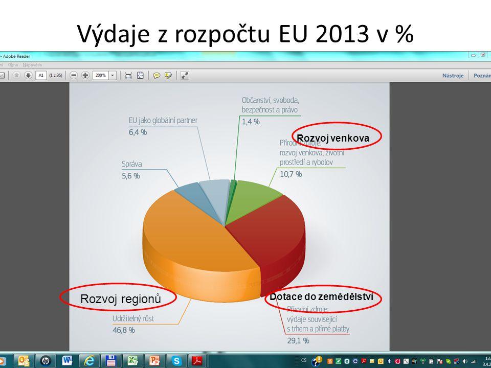 Výdaje z rozpočtu EU 2013 v % Rozvoj venkova Dotace do zemědělství Rozvoj regionů