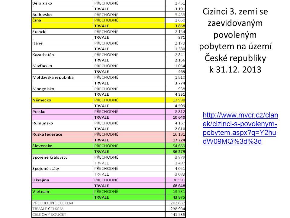 Cizinci 3.zemí se zaevidovaným povoleným pobytem na území České republiky k 31.12.