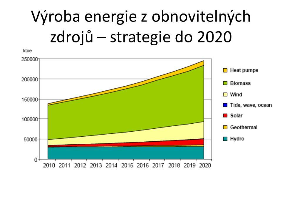 Výroba energie z obnovitelných zdrojů – strategie do 2020