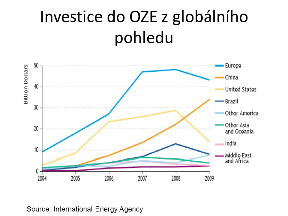 Investice do OZE z globálního pohledu Source: International Energy Agency