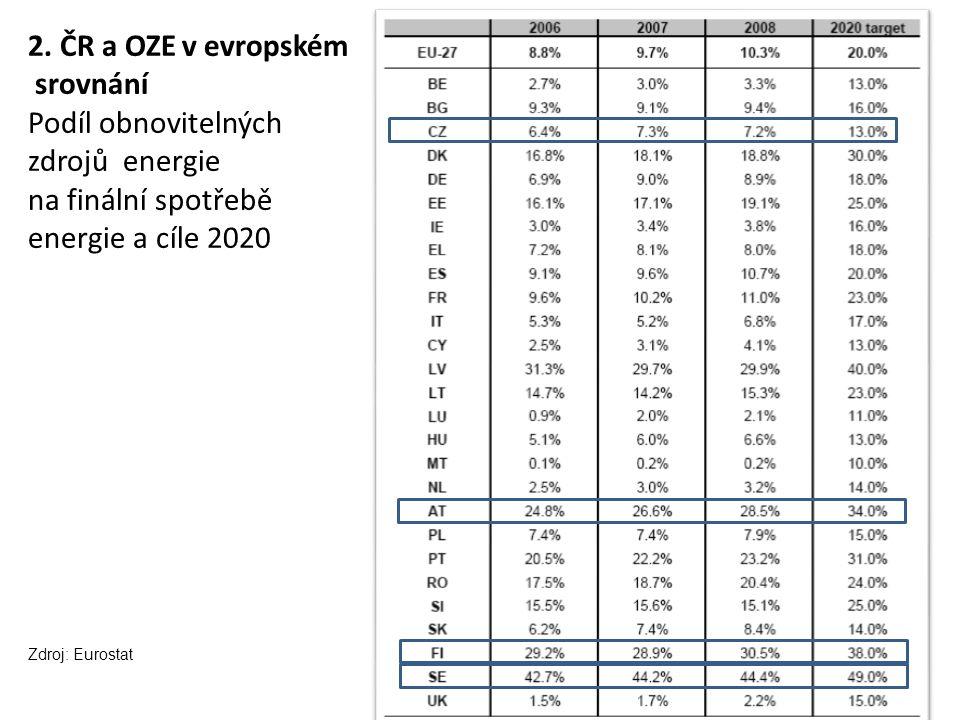 2. ČR a OZE v evropském srovnání Podíl obnovitelných zdrojů energie na finální spotřebě energie a cíle 2020 Zdroj: Eurostat