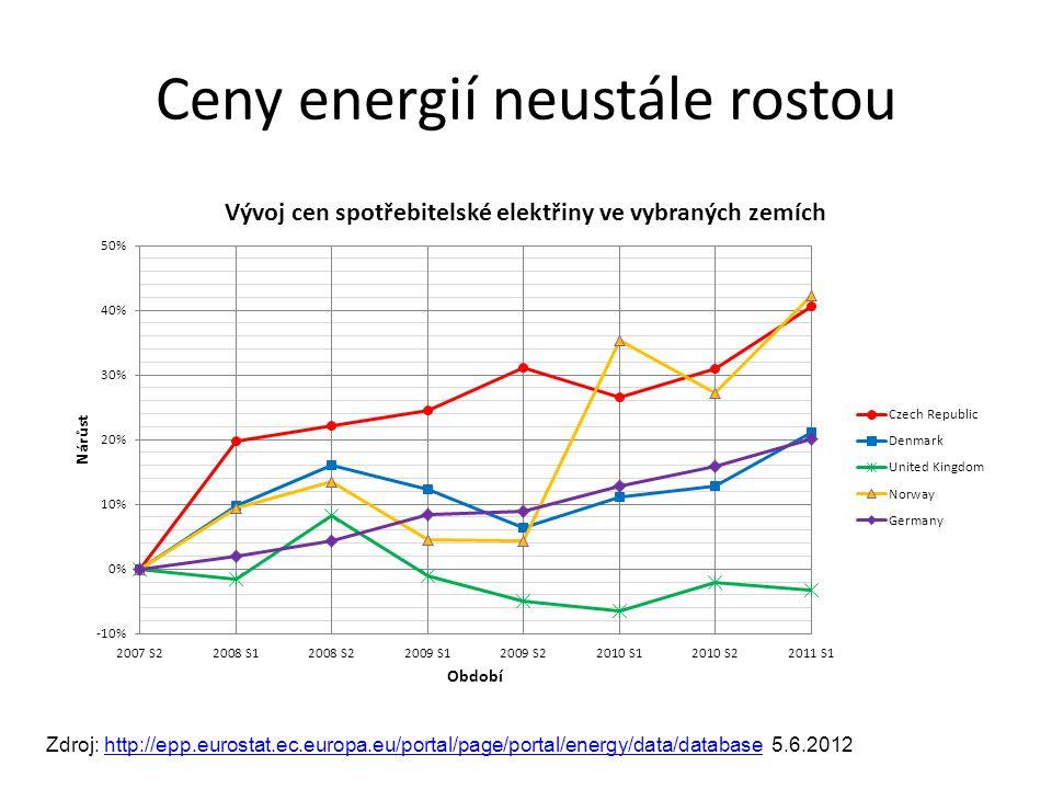 Ceny energií neustále rostou Zdroj: http://epp.eurostat.ec.europa.eu/portal/page/portal/energy/data/database 5.6.2012http://epp.eurostat.ec.europa.eu/portal/page/portal/energy/data/database