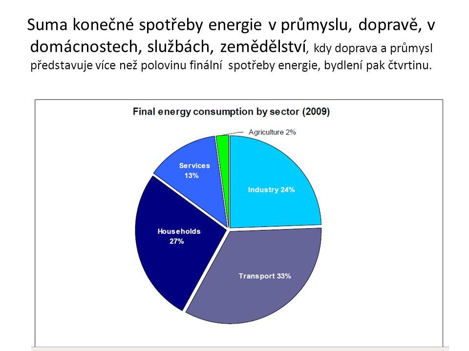 Suma konečné spotřeby energie v průmyslu, dopravě, v domácnostech, službách, zemědělství, kdy doprava a průmysl představuje více než polovinu finální spotřeby energie, bydlení pak čtvrtinu.
