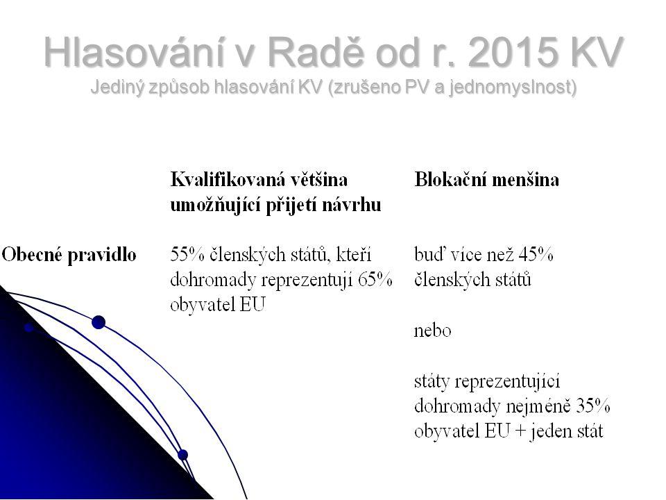 Hlasování v Radě od r. 2015 KV Jediný způsob hlasování KV (zrušeno PV a jednomyslnost)