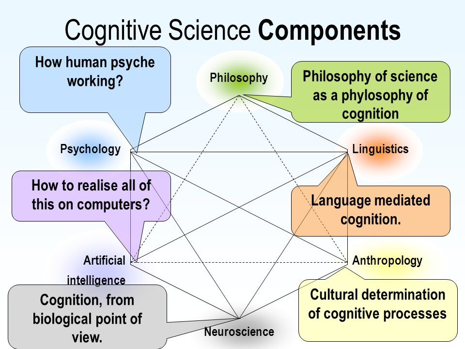 Cognitive Science Components Philosophy Neuroscience Linguistics Anthropology Psychology Artificial intelligence Philosophy of science as a phylosophy