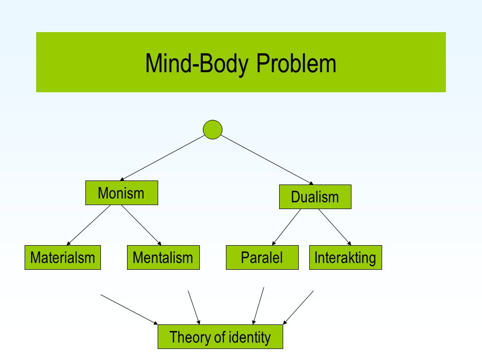 Mind-Body Problem MaterialsmMentalismParalelInterakting Theory of identity Monism Dualism