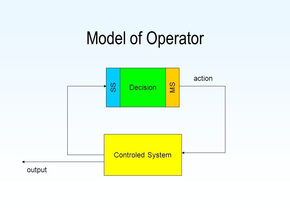 Operator Model of operator control Sensoric proceses Motorické procesy Internal proceses Sensation Perception Behaviour, Motoric func.