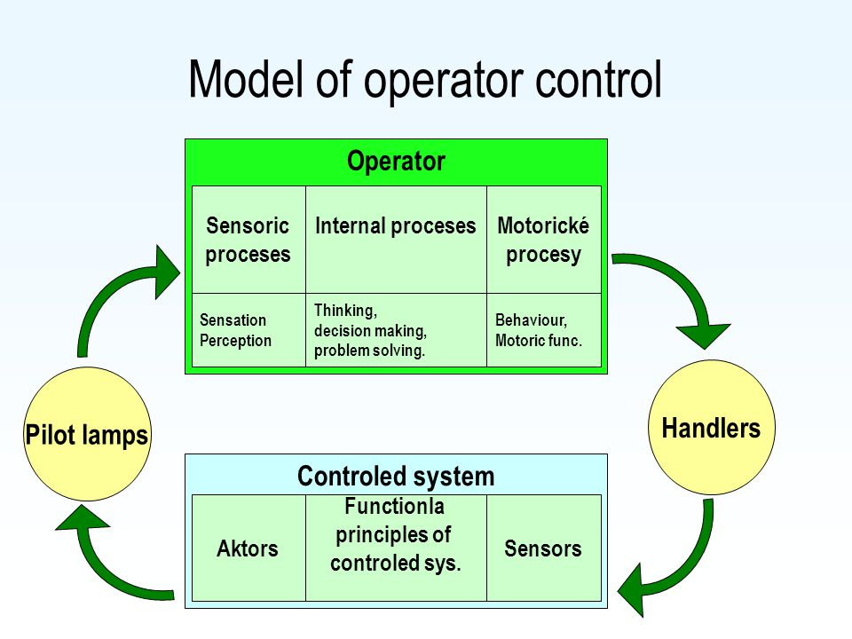 Operator Model of operator control Sensoric proceses Motorické procesy Internal proceses Sensation Perception Behaviour, Motoric func. Thinking, decis