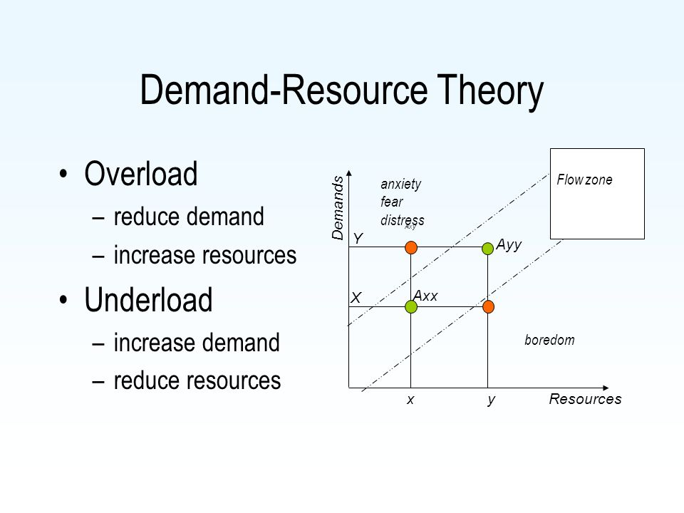 Demand-Resource Theory Overload –reduce demand –increase resources Underload –increase demand –reduce resources Resources Axy Ayy Axx Flow zone anxiety fear distress boredom Y y X x Demands
