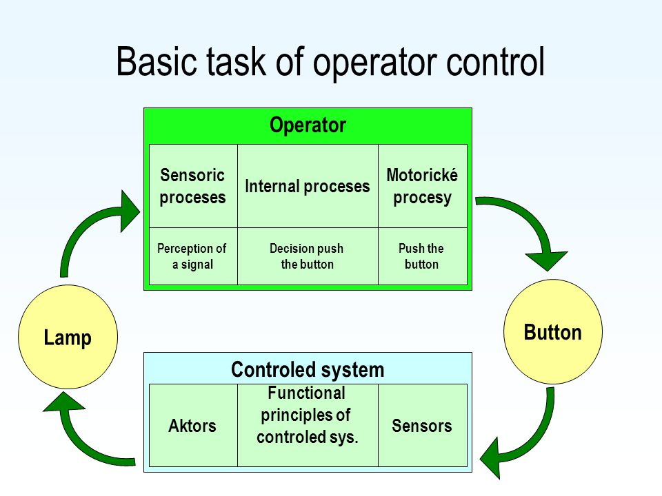 Operator Basic task of operator control Sensoric proceses Motorické procesy Internal proceses Perception of a signal Push the button Decision push the