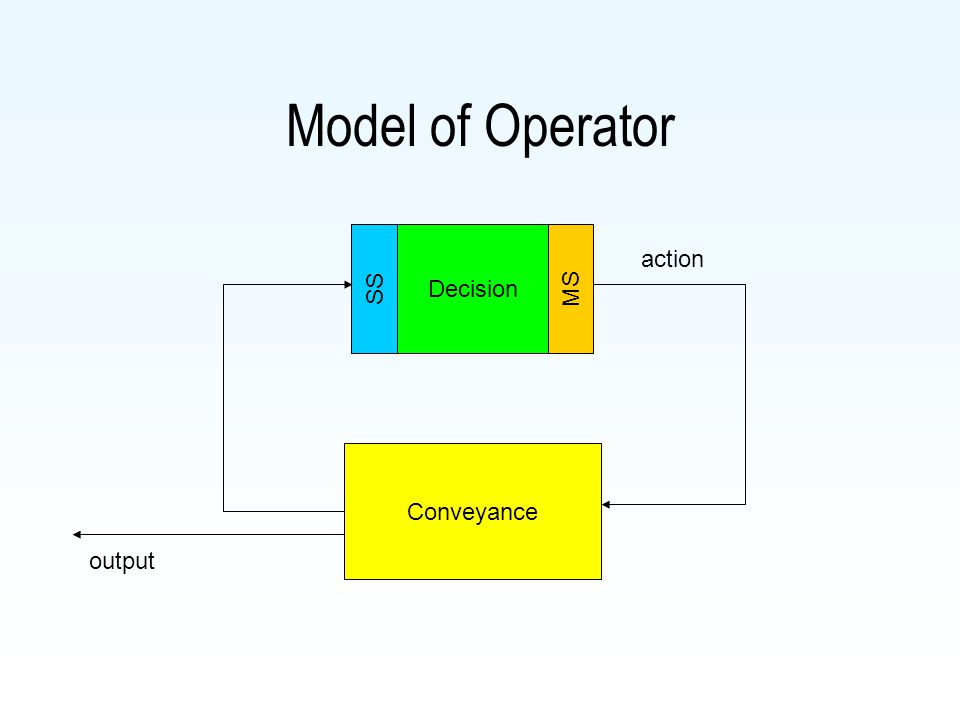 Model of Operator Decision SSMS Conveyance output action