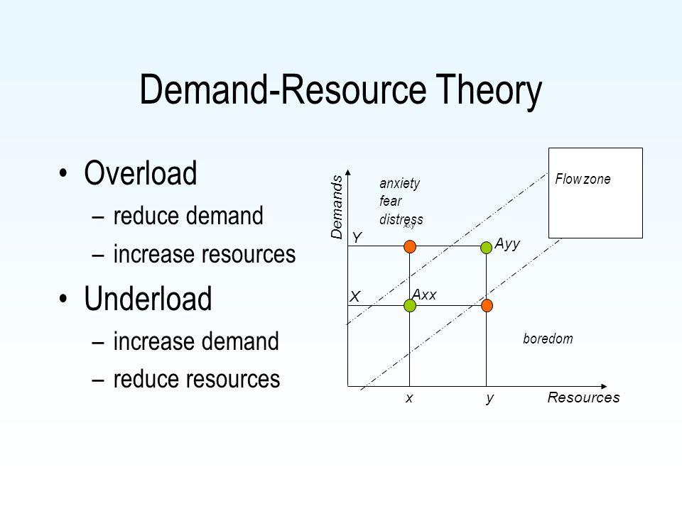 Demand-Resource Theory Overload –reduce demand –increase resources Underload –increase demand –reduce resources Resources Axy Ayy Axx Flow zone anxiet