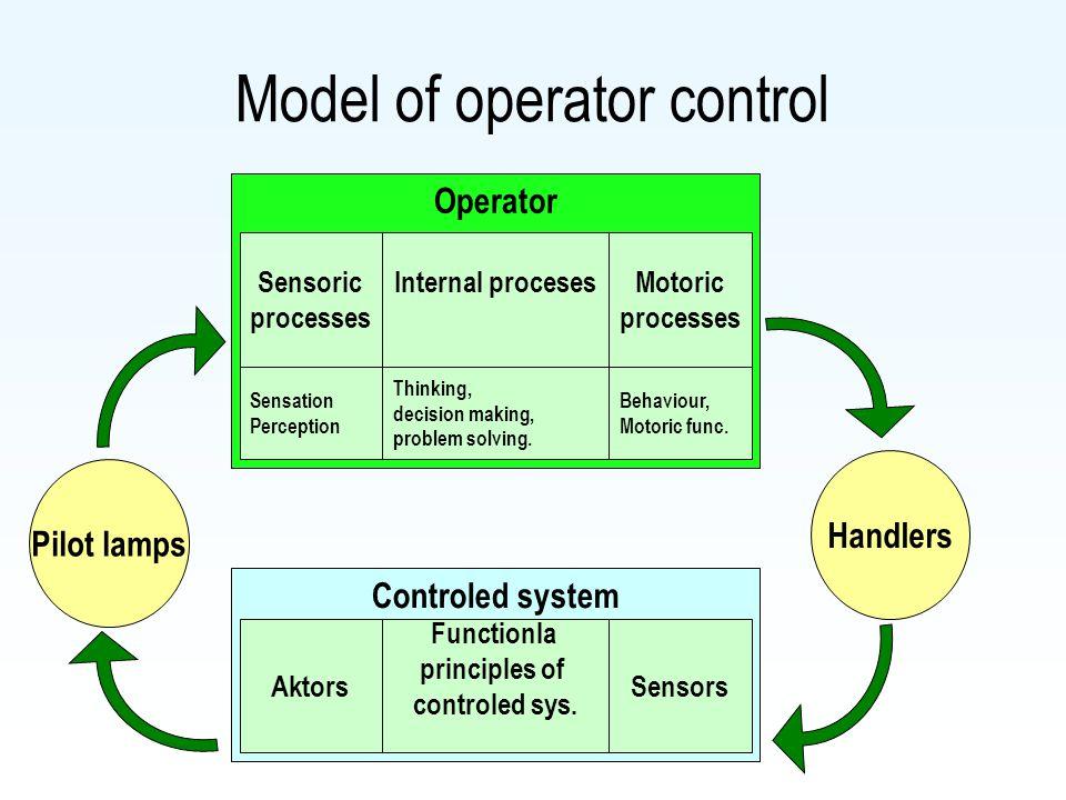Operator Model of operator control Sensoric processes Motoric processes Internal proceses Sensation Perception Behaviour, Motoric func. Thinking, deci