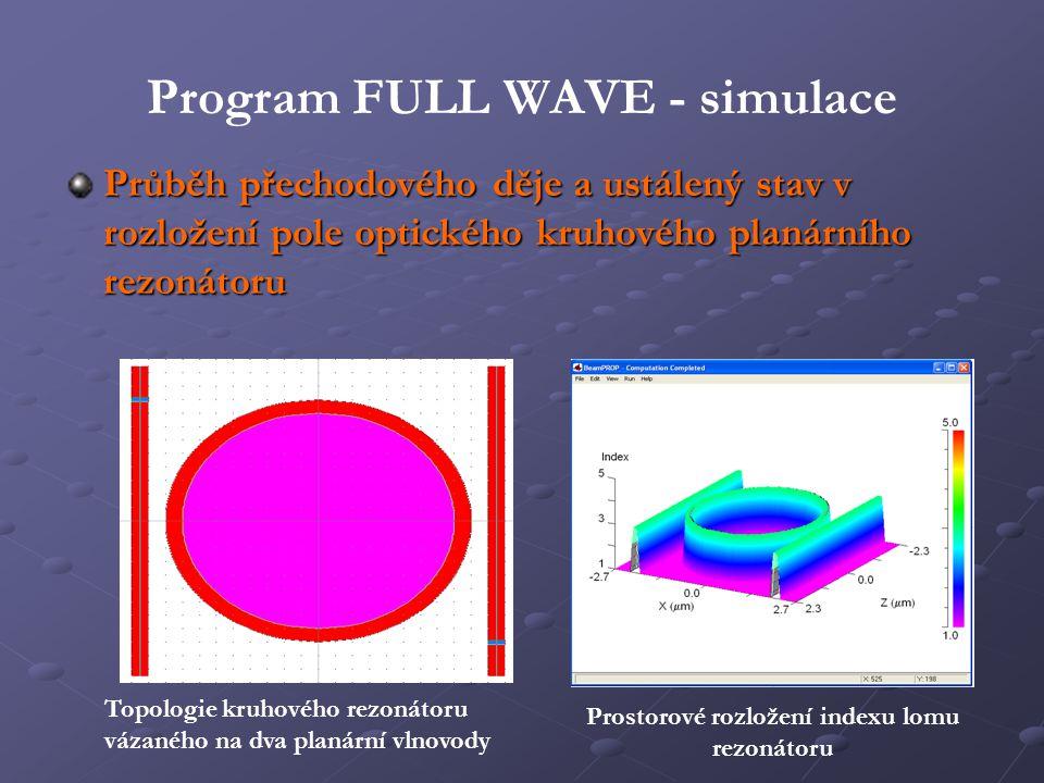 Program FULL WAVE - simulace Průběh přechodového děje a ustálený stav v rozložení pole optického kruhového planárního rezonátoru Topologie kruhového r