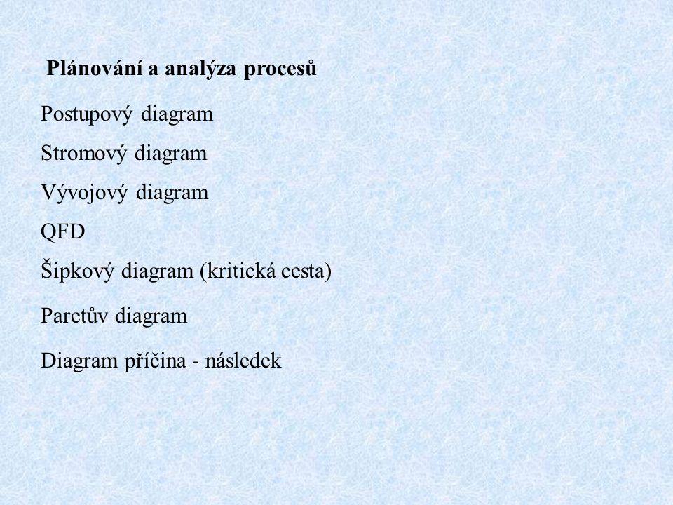Plánování a analýza procesů Postupový diagram Stromový diagram Vývojový diagram QFD Šipkový diagram (kritická cesta) Paretův diagram Diagram příčina -