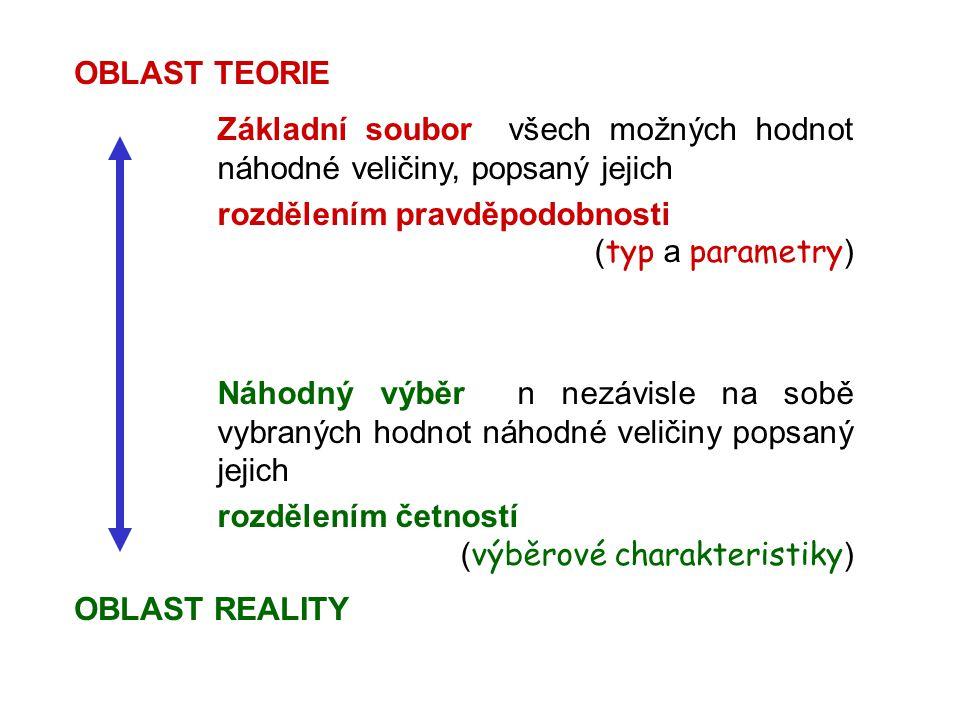 OBLAST TEORIE OBLAST REALITY Základní soubor všech možných hodnot náhodné veličiny, popsaný jejich rozdělením pravděpodobnosti ( typ a parametry ) Náh