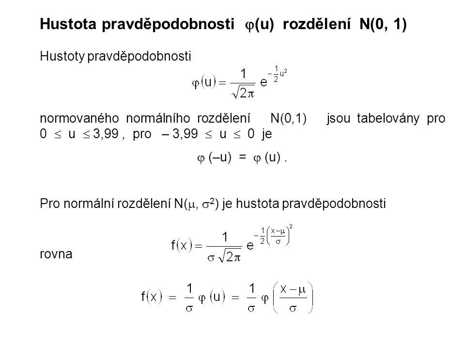 Hustota pravděpodobnosti  (u) rozdělení N(0, 1) Hustoty pravděpodobnosti normovaného normálního rozdělení N(0,1) jsou tabelovány pro 0  u  3,99, pr