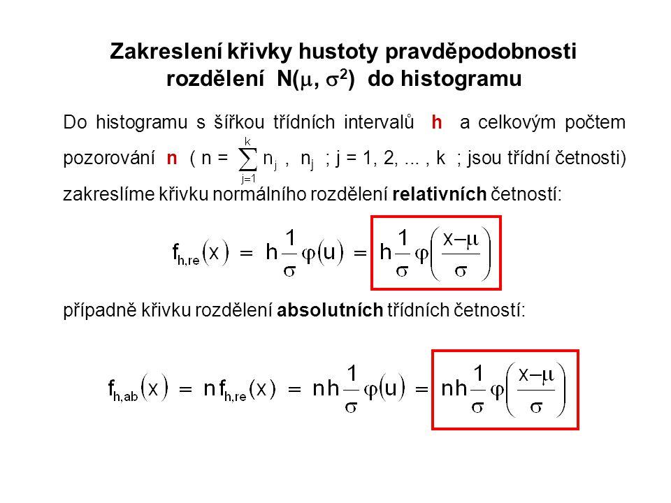 Zakreslení křivky hustoty pravděpodobnosti rozdělení N( ,  2 ) do histogramu Do histogramu s šířkou třídních intervalů h a celkovým počtem pozorován