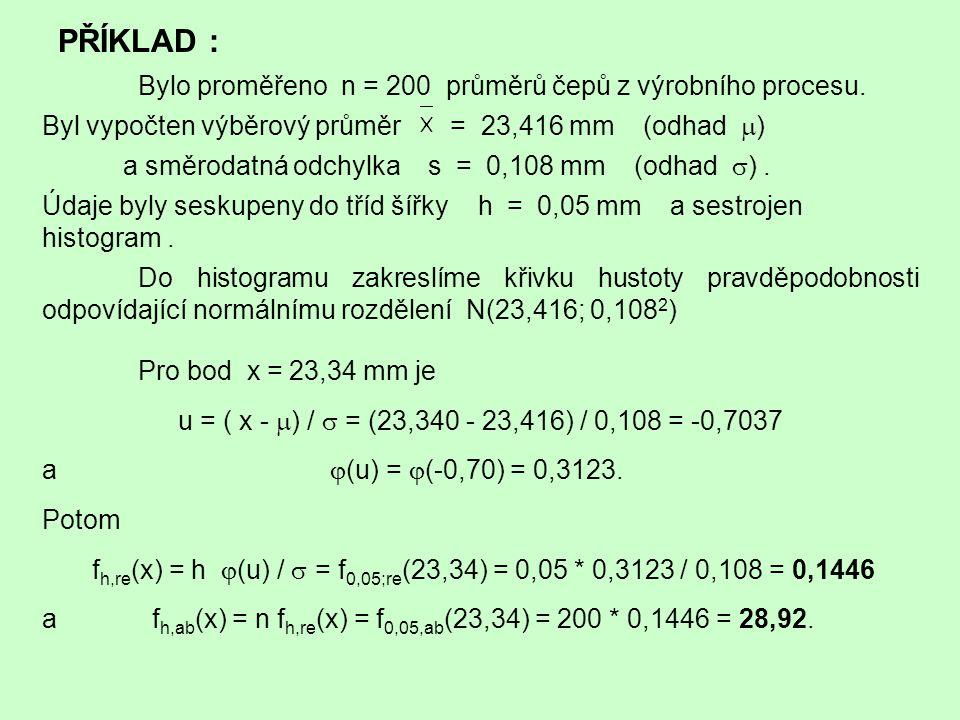 0,1446 28,92 Zakreslení křivky normálního rozdělení N(23,416; 0,108 2 ) do histogramu z n = 200 pozorování seskupených do 12 tříd šířky h = 0,05.