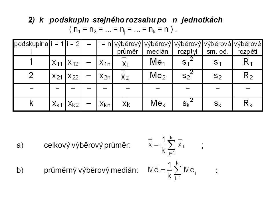 c)průměrný výběrový rozptyl: ; d)průměrná výběrová směrodatná odchylka: ; e)průměrné výběrové rozpětí:.