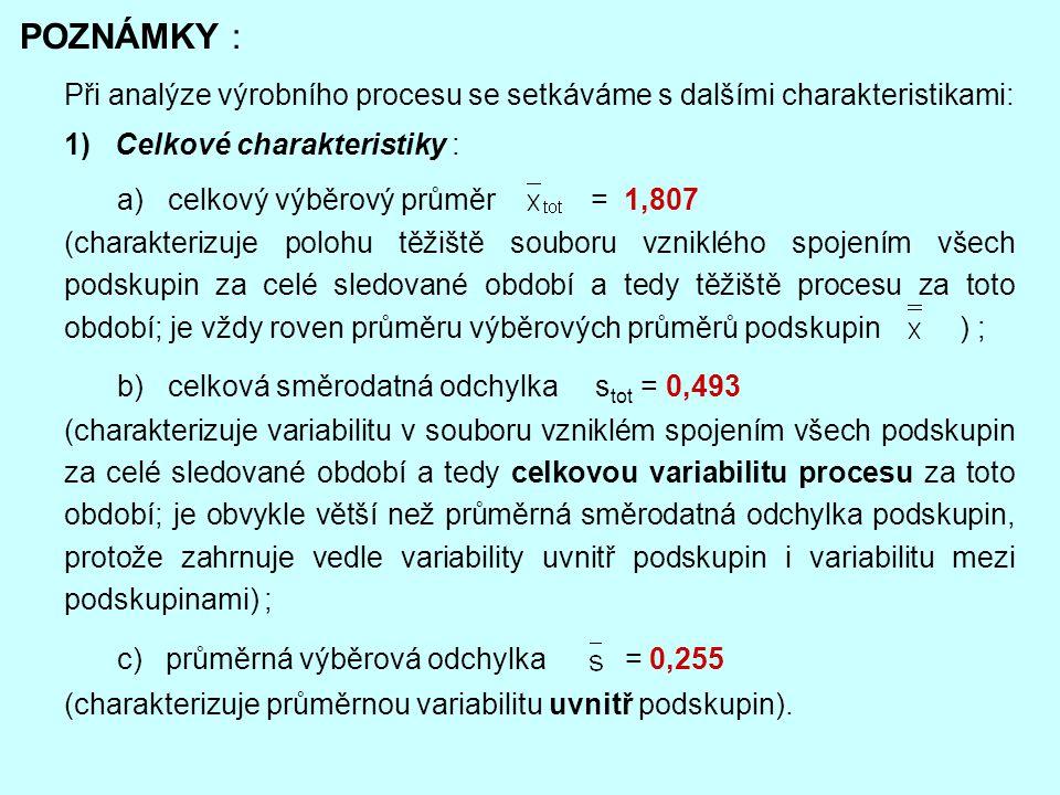 2) Charakteristiky rozdělení výběrových průměrů : a) průměr výběrových průměrů = 1,807 ; b) směrodatná odchylka výběrových průměrů = 0,469 (směrodatná odchylka výběrových průměrů charakterizuje variabilitu mezi výběrovými průměry podskupin a tedy v podstatě i variabilitu mezi podskupinami).