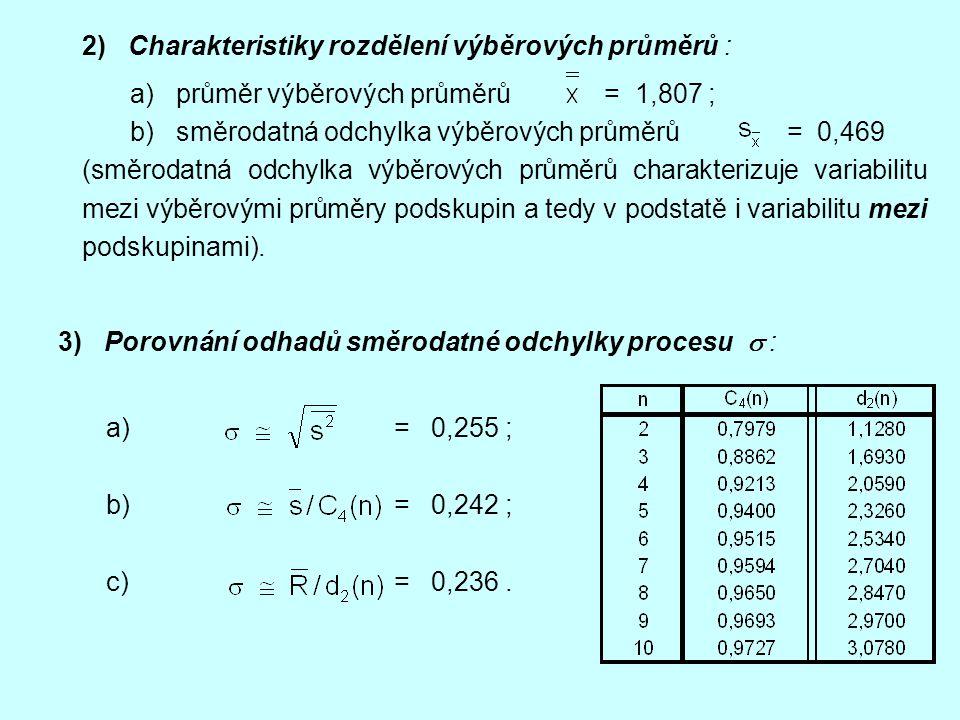 2) Charakteristiky rozdělení výběrových průměrů : a) průměr výběrových průměrů = 1,807 ; b) směrodatná odchylka výběrových průměrů = 0,469 (směrodatná