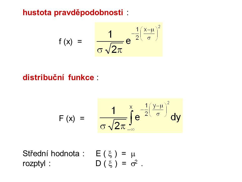 Příklad: Hustota pravděpodobnosti normálních rozdělení N 1 (0; 0,25), s parametry  = 0 a  2 = 0,25 (  = 0,5), N 2 (0; 1), s parametry  = 0 a  2 = 1 (  = 1), N 3 (0; 4), s parametry  = 0 a  2 = 4 (  = 2).