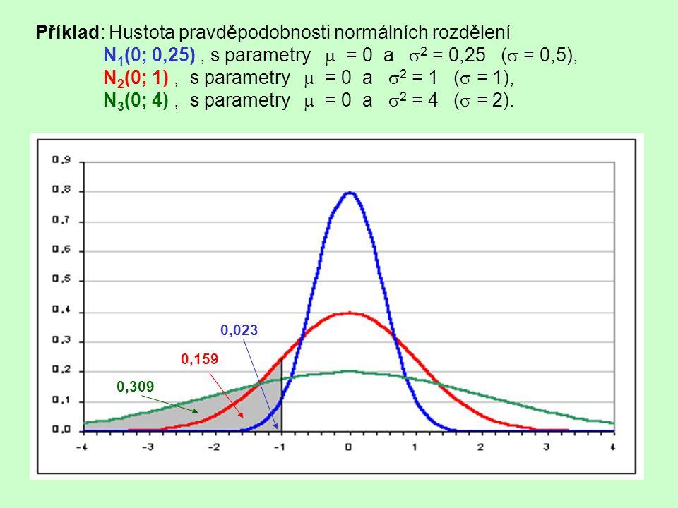 Příklad: Distribuční funkce normálních rozdělení N 1 (0; 0,25), s parametry  = 0 a  2 = 0,25 (  = 0,5), N 2 (0; 1), s parametry  = 0 a  2 = 1 (  = 1), N 3 (0; 4), s parametry  = 0 a  2 = 4 (  = 2).