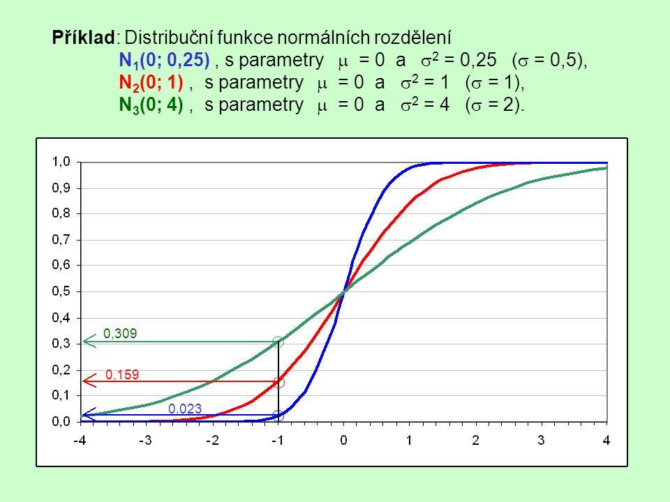 Příklad: Distribuční funkce normálních rozdělení N 1 (0; 0,25), s parametry  = 0 a  2 = 0,25 (  = 0,5), N 2 (0; 1), s parametry  = 0 a  2 = 1 ( 