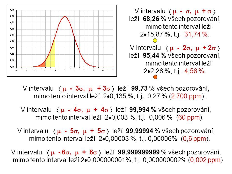 V intervalu   - ,  +   leží 68,26 % všech pozorování, mimo tento interval leží 2  15,87 %, t.j. 31,74 %. V intervalu   - 2 ,  + 2   leží